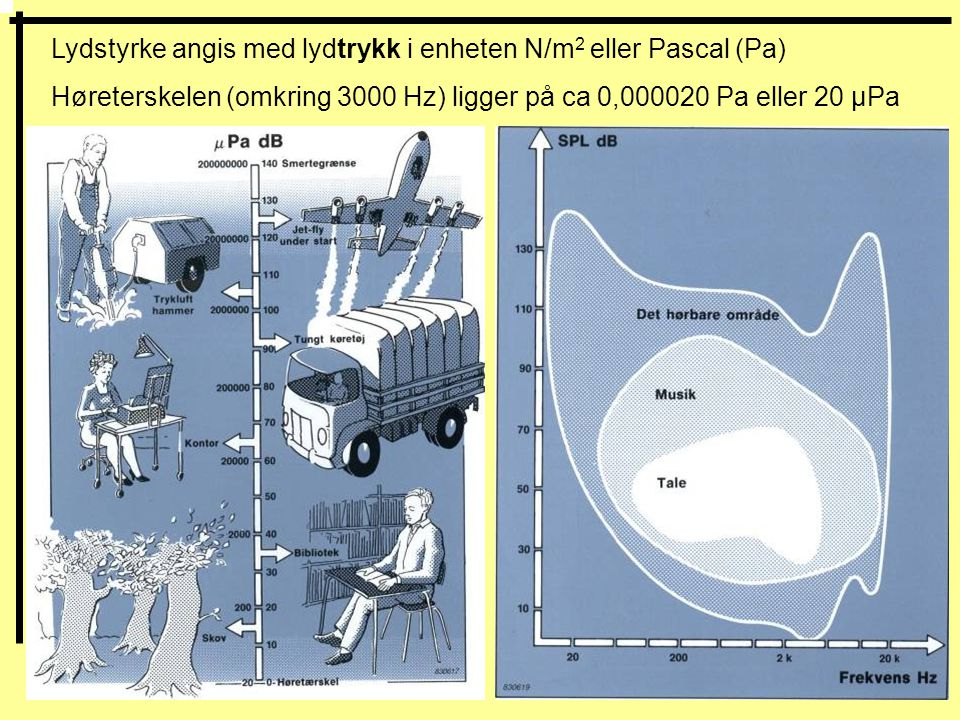 Lydstyrke angis med lydtrykk i enheten N/m 2 eller Pascal (Pa) Høreterskelen (omkring 3000 Hz) ligger på ca 0,000020 Pa eller 20 µPa
