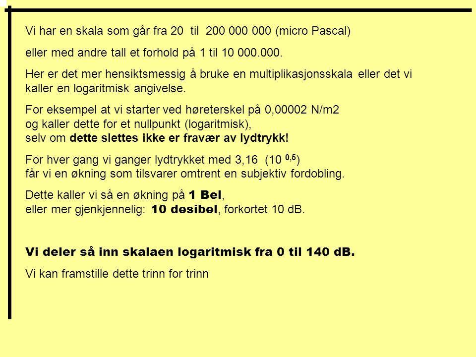 Vi har en skala som går fra 20 til 200 000 000 (micro Pascal) eller med andre tall et forhold på 1 til 10 000.000.