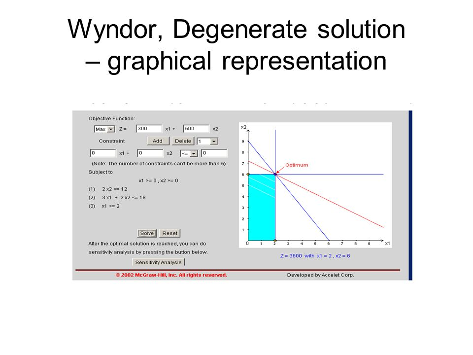 Wyndor, Degenerate solution – graphical representation