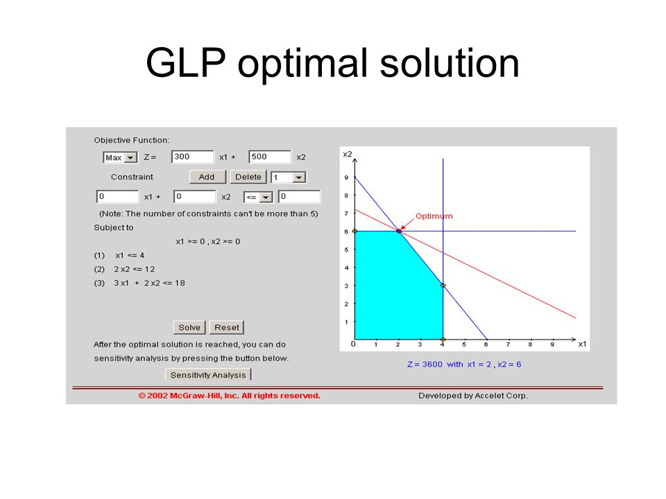 GLP optimal solution