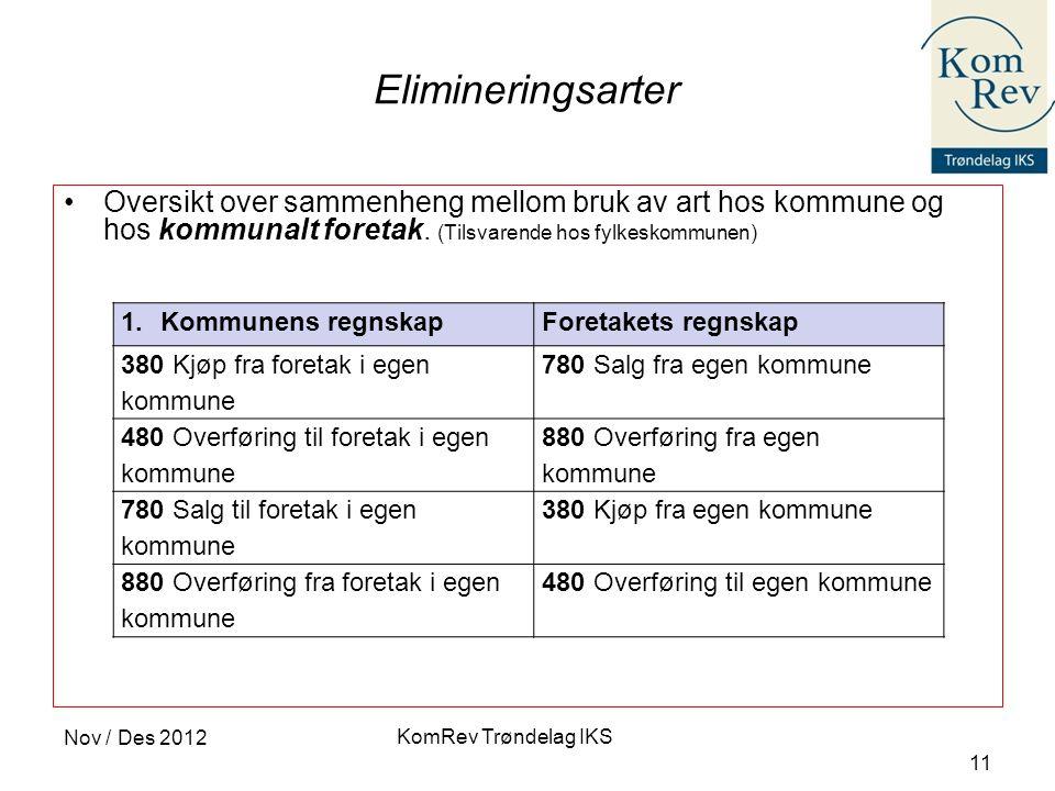 KomRev Trøndelag IKS Nov / Des 2012 11 Elimineringsarter •Oversikt over sammenheng mellom bruk av art hos kommune og hos kommunalt foretak. (Tilsvaren