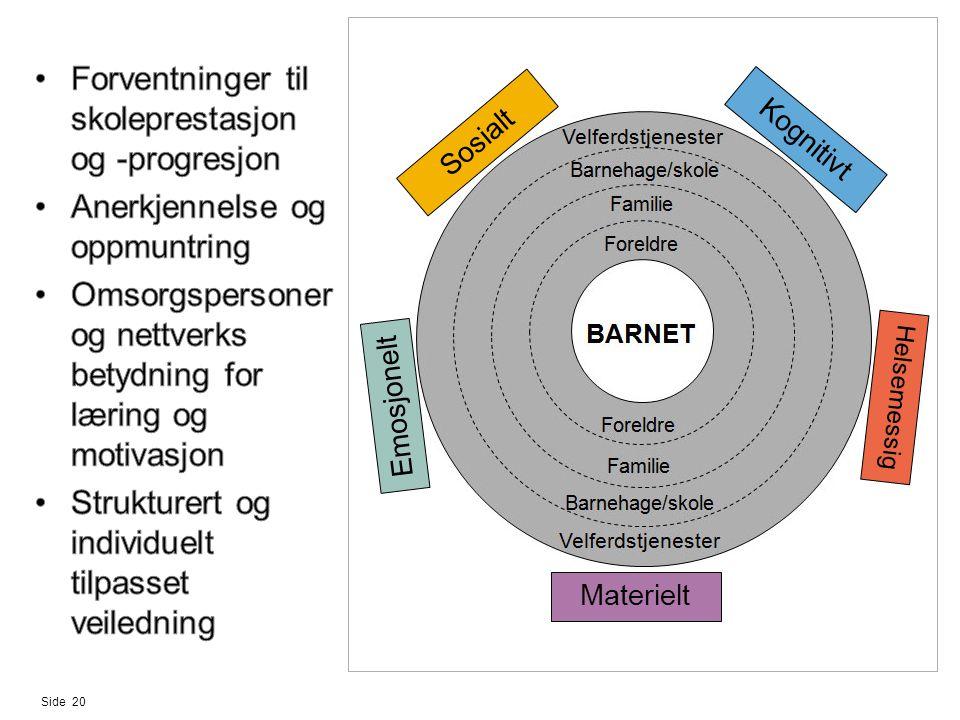 Side 20 Emosjonelt Kognitivt Materielt Sosialt Helsemessig