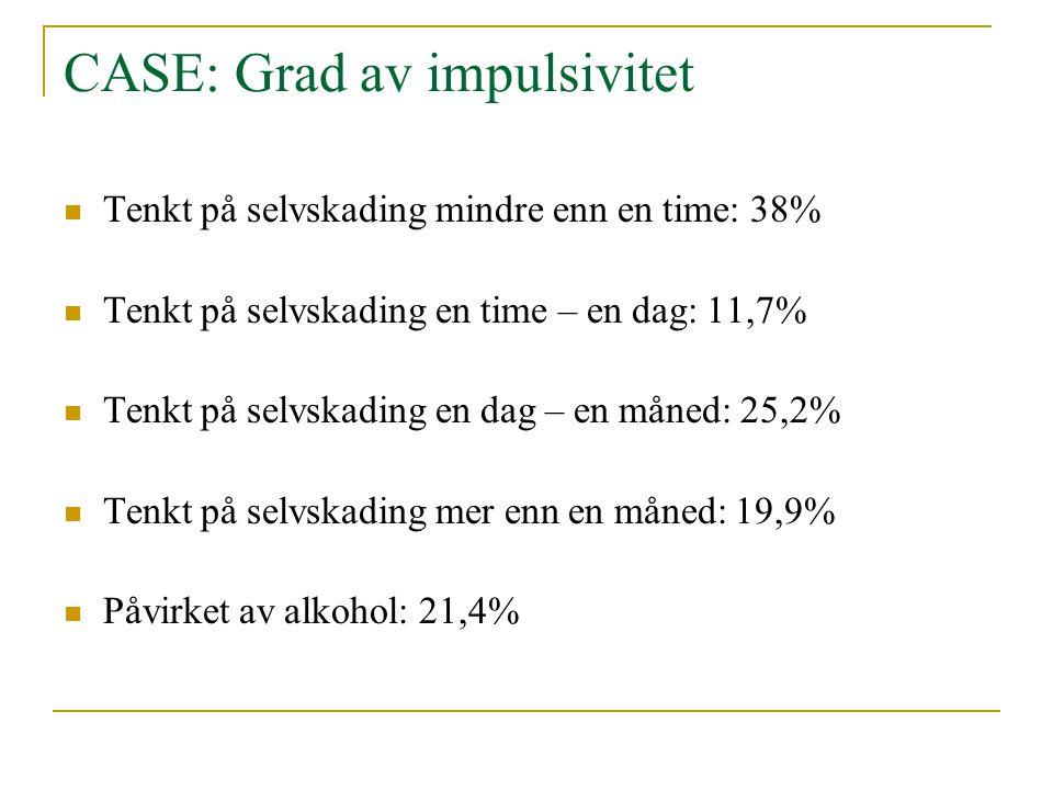 CASE: Grad av impulsivitet  Tenkt på selvskading mindre enn en time: 38%  Tenkt på selvskading en time – en dag: 11,7%  Tenkt på selvskading en dag