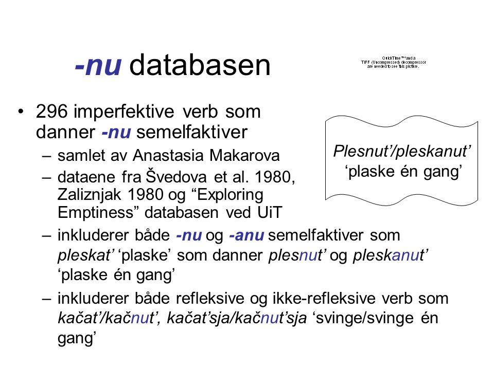 -nu databasen Plesnut'/pleskanut' 'plaske én gang' •296 imperfektive verb som danner -nu semelfaktiver –samlet av Аnastasia Маkarovа –dataene fra Švedova et al.