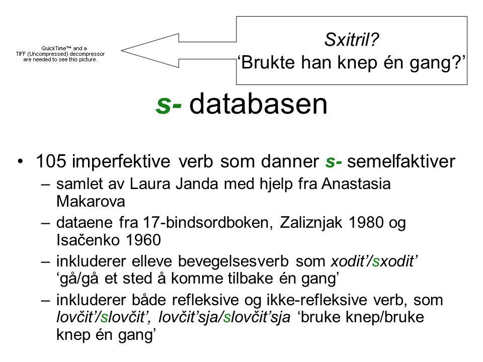 s- databasen •105 imperfektive verb som danner s- semelfaktiver –samlet av Laura Janda med hjelp fra Аnastasia Маkarovа –dataene fra 17-bindsordboken, Zaliznjak 1980 og Isačenko 1960 –inkluderer elleve bevegelsesverb som xodit'/sxodit' 'gå/gå et sted å komme tilbake én gang' –inkluderer både refleksive og ikke-refleksive verb, som lovčit'/slovčit', lovčit'sja/slovčit'sja 'bruke knep/bruke knep én gang' Sxitril.