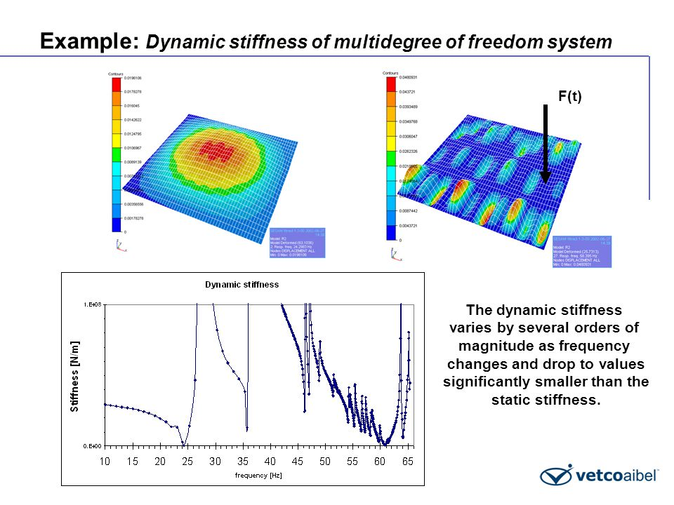 Example: Dynamic stiffness of multidegree of freedom system F(t) The dynamic stiffness varies by several orders of magnitude as frequency changes and drop to values significantly smaller than the static stiffness.
