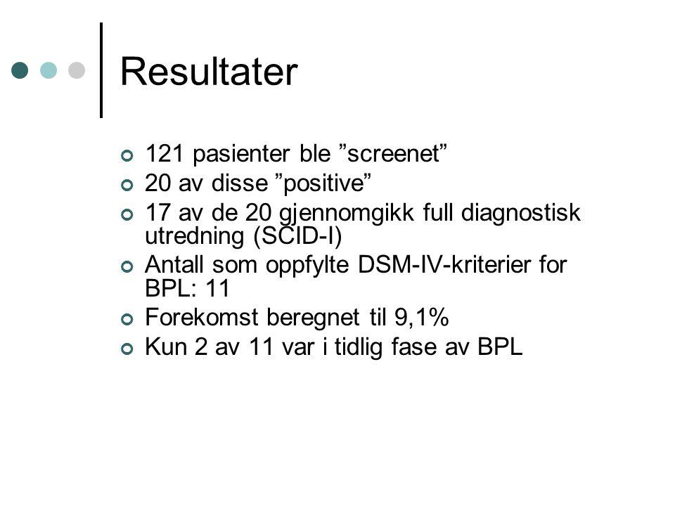 Resultater 121 pasienter ble screenet 20 av disse positive 17 av de 20 gjennomgikk full diagnostisk utredning (SCID-I) Antall som oppfylte DSM-IV-kriterier for BPL: 11 Forekomst beregnet til 9,1% Kun 2 av 11 var i tidlig fase av BPL