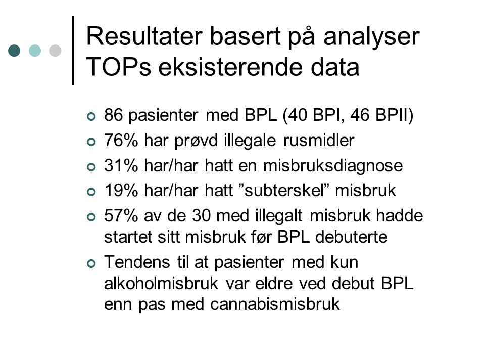Resultater basert på analyser TOPs eksisterende data 86 pasienter med BPL (40 BPI, 46 BPII) 76% har prøvd illegale rusmidler 31% har/har hatt en misbr