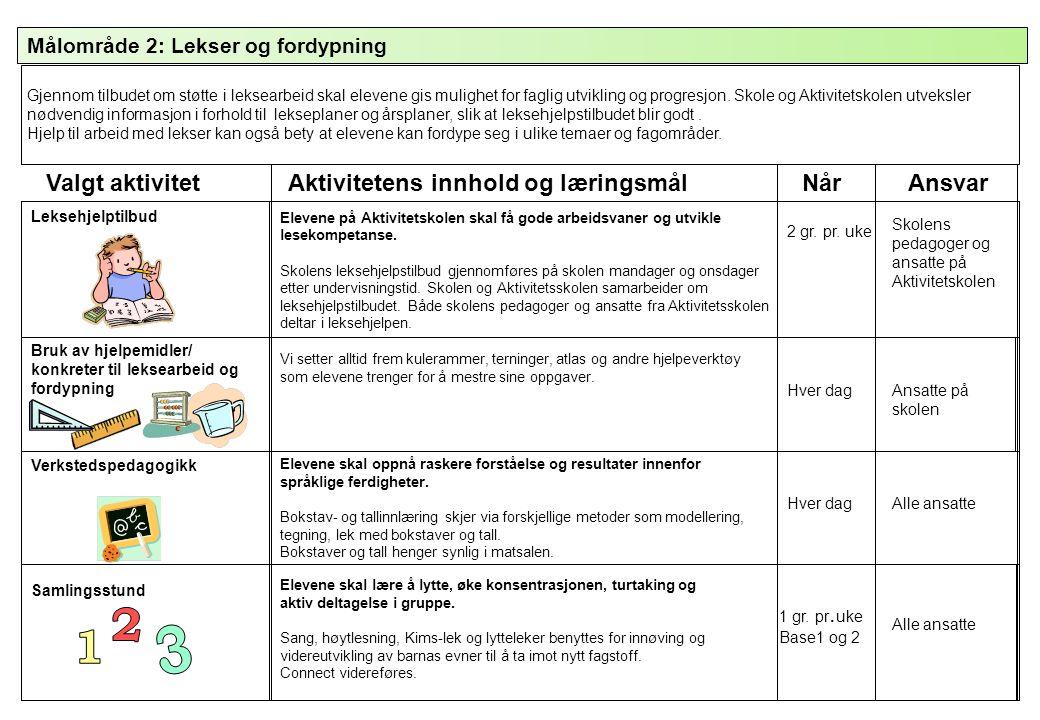 Målområde 2: Lekser og fordypning Valgt aktivitetAktivitetens innhold og læringsmålNårAnsvar Leksehjelptilbud Bruk av hjelpemidler/ konkreter til leks
