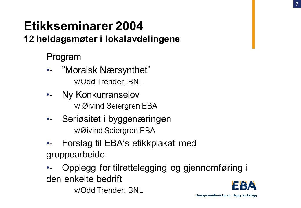 7 Etikkseminarer 2004 12 heldagsmøter i lokalavdelingene Program •- Moralsk Nærsynthet v/Odd Trender, BNL •- Ny Konkurranselov v/ Øivind Seiergren EBA •- Seriøsitet i byggenæringen v/Øivind Seiergren EBA •- Forslag til EBA's etikkplakat med gruppearbeide •- Opplegg for tilrettelegging og gjennomføring i den enkelte bedrift v/Odd Trender, BNL