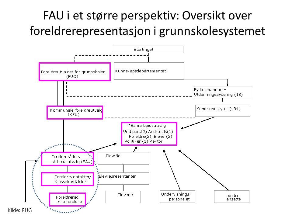 FAU i et større perspektiv: Oversikt over foreldrerepresentasjon i grunnskolesystemet Kilde: FUG