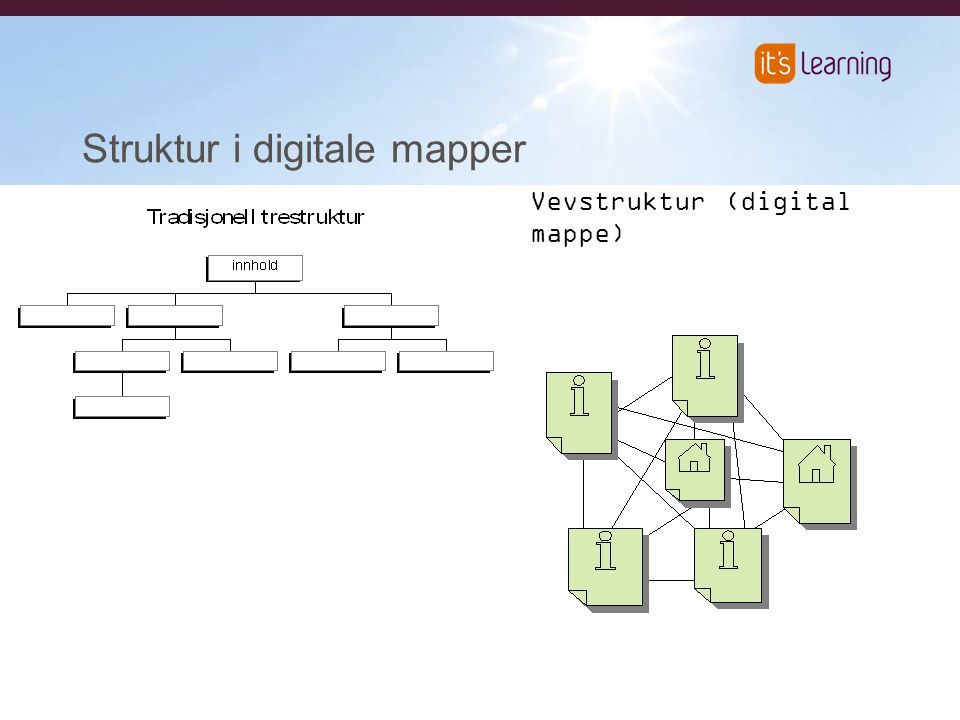 Struktur i digitale mapper Vevstruktur (digital mappe)