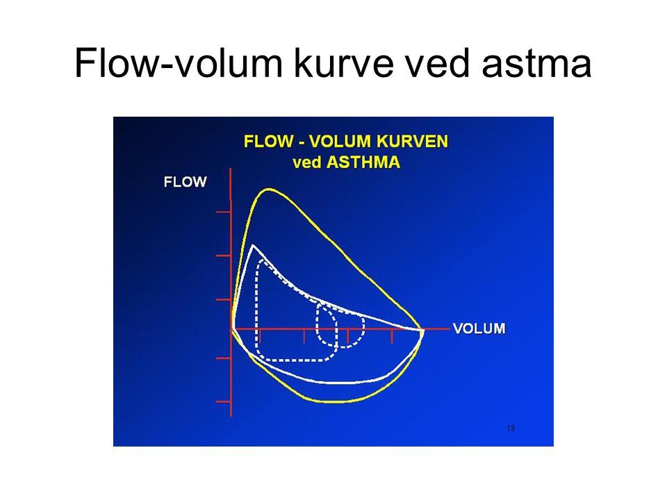 Flow-volum kurve ved astma