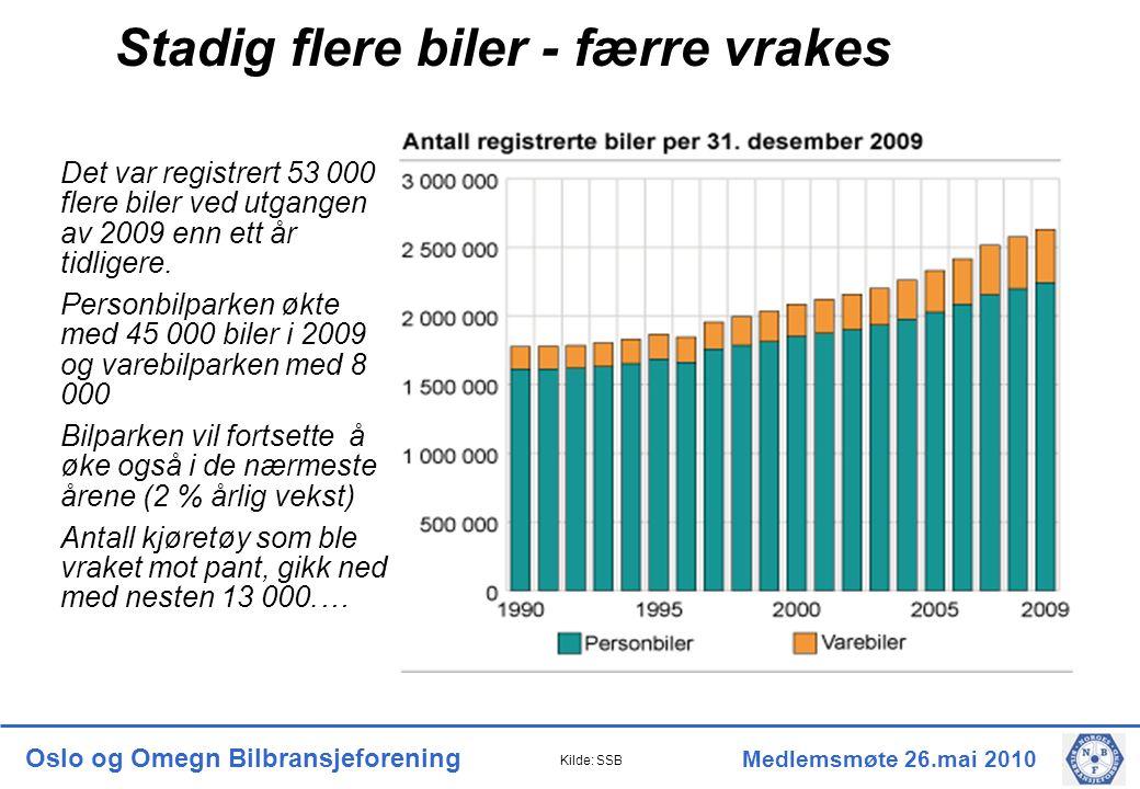 Oslo og Omegn Bilbransjeforening Medlemsmøte 26.mai 2010 Stadig flere biler - færre vrakes Det var registrert 53 000 flere biler ved utgangen av 2009 enn ett år tidligere.