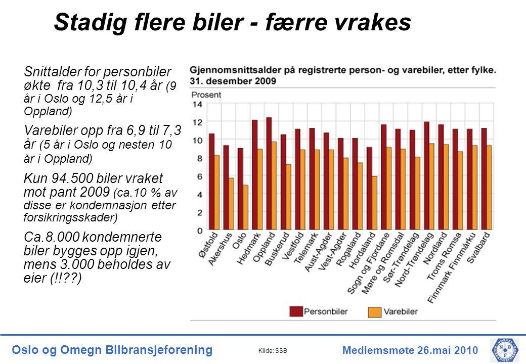 Oslo og Omegn Bilbransjeforening Medlemsmøte 26.mai 2010 Snittalder for personbiler økte fra 10,3 til 10,4 år (9 år i Oslo og 12,5 år i Oppland) Varebiler opp fra 6,9 til 7,3 år (5 år i Oslo og nesten 10 år i Oppland) Kun 94.500 biler vraket mot pant 2009 (ca.10 % av disse er kondemnasjon etter forsikringsskader) Ca.8.000 kondemnerte biler bygges opp igjen, mens 3.000 beholdes av eier (!! ) Kilde: SSB Stadig flere biler - færre vrakes