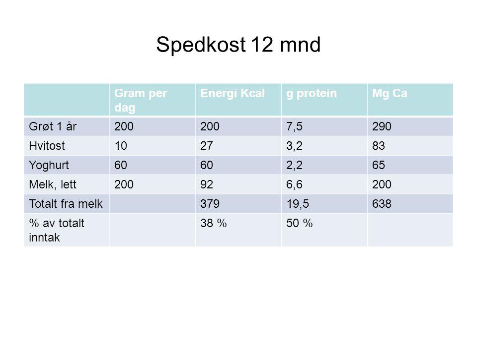 Spedkost 12 mnd Gram per dag Energi Kcalg proteinMg Ca Grøt 1 år200 7,5290 Hvitost10273,283 Yoghurt60 2,265 Melk, lett200926,6200 Totalt fra melk37919