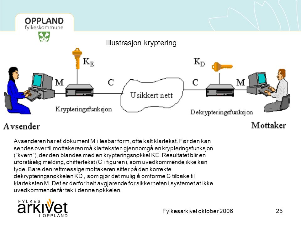 Fylkesarkivet oktober 200625 Avsenderen har et dokument M i lesbar form, ofte kalt klartekst.