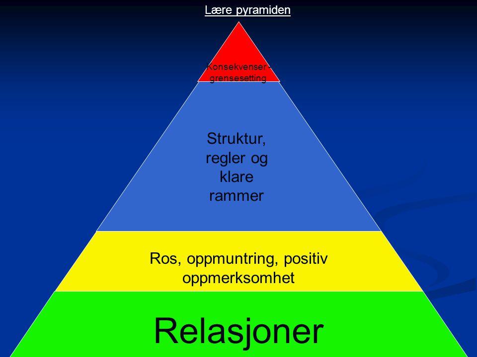 Relasjoner Ros, oppmuntring, positiv oppmerksomhet Struktur, regler og klare rammer Konsekvenser - grensesetting Lære pyramiden