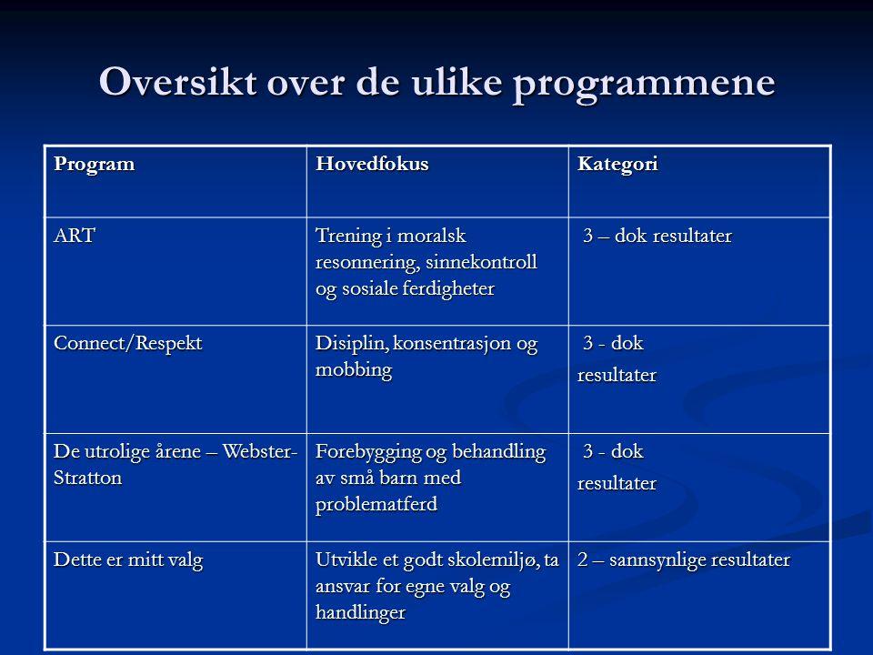Oversikt over de ulike programmene ProgramHovedfokusKategori ART Trening i moralsk resonnering, sinnekontroll og sosiale ferdigheter 3 – dok resultate