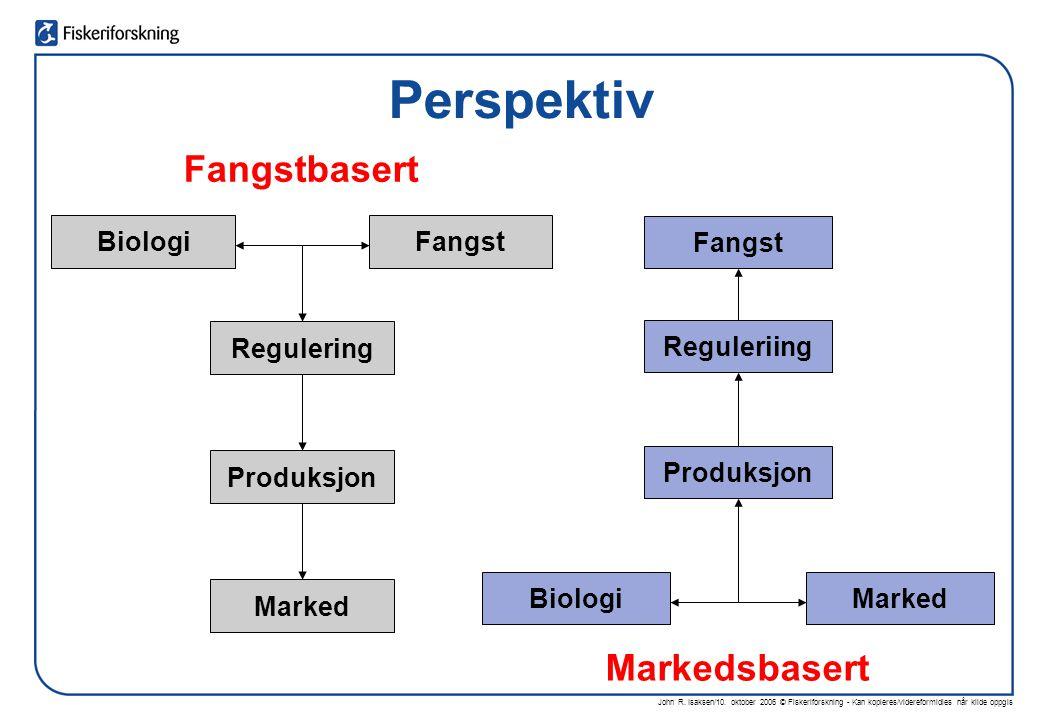 John R. Isaksen/10. oktober 2006 © Fiskeriforskning - Kan kopieres/videreformidles når kilde oppgis Perspektiv BiologiFangst Regulering Produksjon Mar