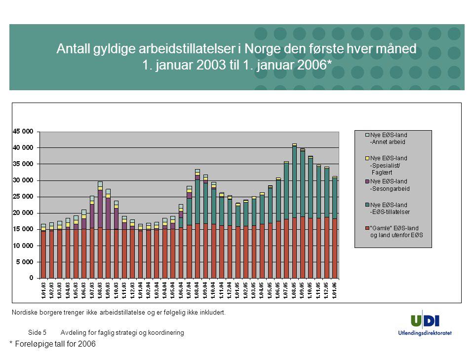 Avdeling for faglig strategi og koordineringSide 5 Antall gyldige arbeidstillatelser i Norge den første hver måned 1.