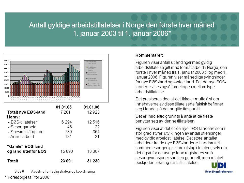 Avdeling for faglig strategi og koordineringSide 6 Antall gyldige arbeidstillatelser i Norge den første hver måned 1.