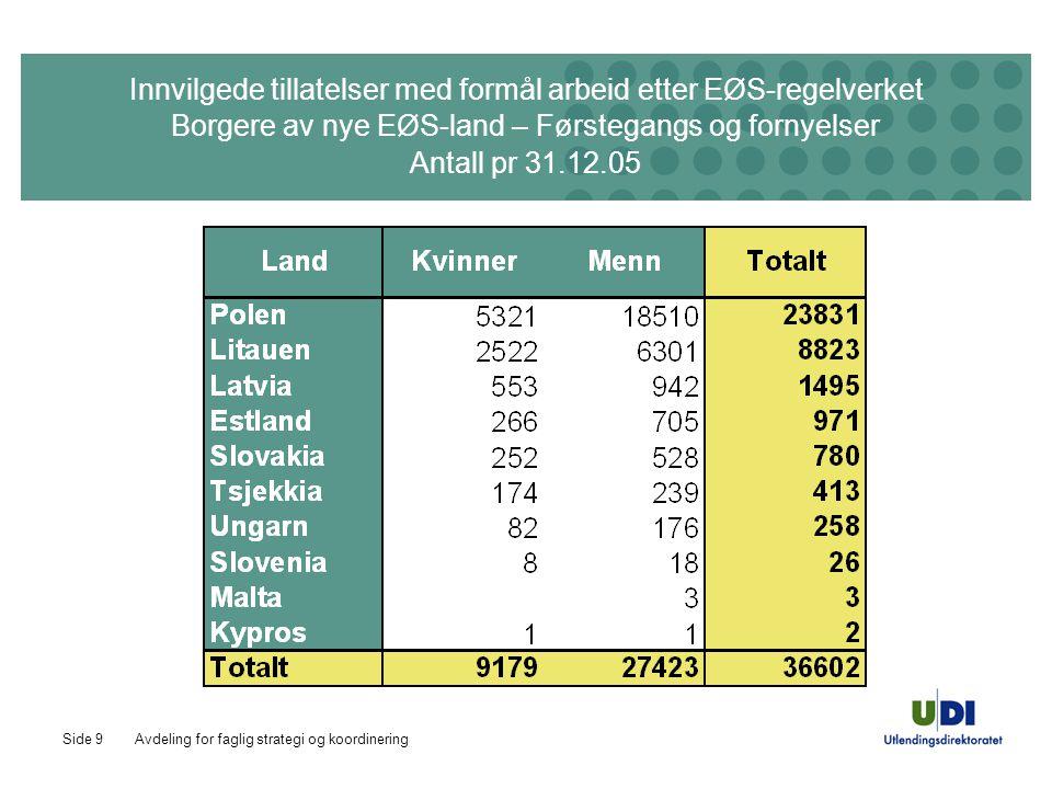 Avdeling for faglig strategi og koordineringSide 9 Innvilgede tillatelser med formål arbeid etter EØS-regelverket Borgere av nye EØS-land – Førstegangs og fornyelser Antall pr 31.12.05