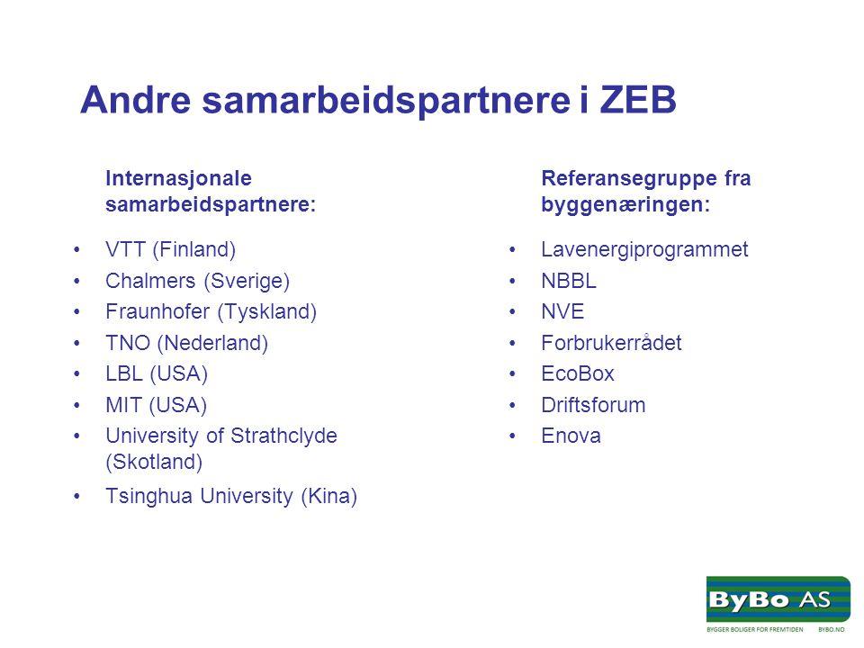 Andre samarbeidspartnere i ZEB Internasjonale samarbeidspartnere: •VTT (Finland) •Chalmers (Sverige) •Fraunhofer (Tyskland) •TNO (Nederland) •LBL (USA) •MIT (USA) •University of Strathclyde (Skotland) •Tsinghua University (Kina) Referansegruppe fra byggenæringen: •Lavenergiprogrammet •NBBL •NVE •Forbrukerrådet •EcoBox •Driftsforum •Enova