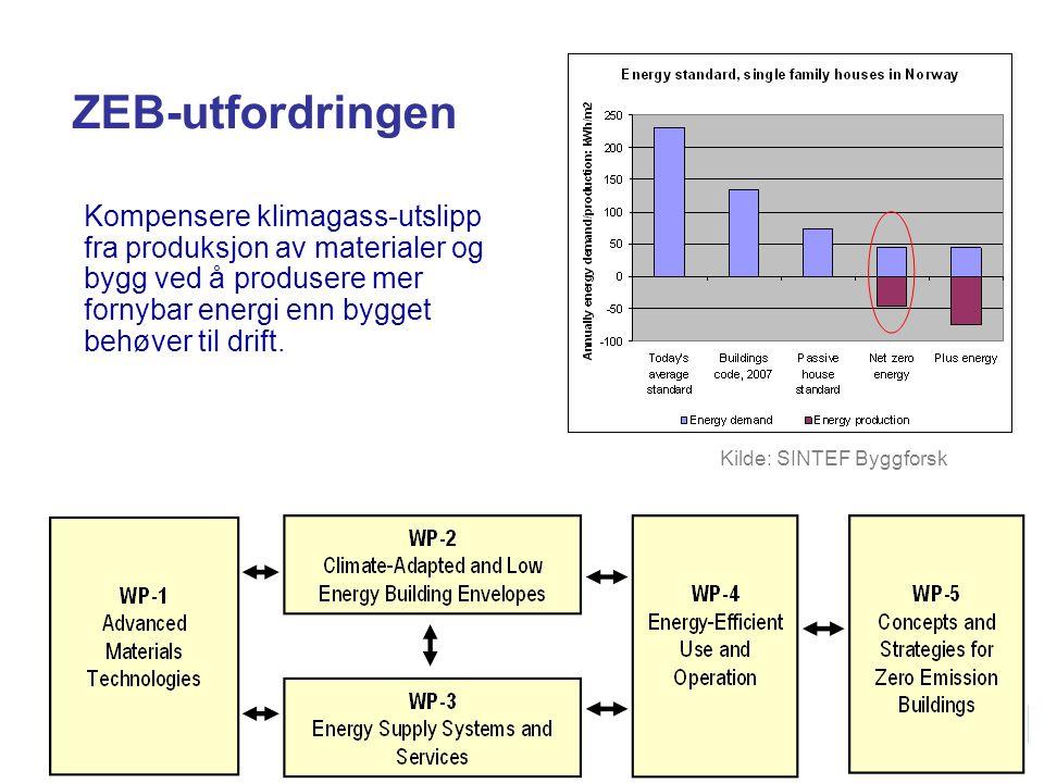 ZEB-utfordringen Kompensere klimagass-utslipp fra produksjon av materialer og bygg ved å produsere mer fornybar energi enn bygget behøver til drift.