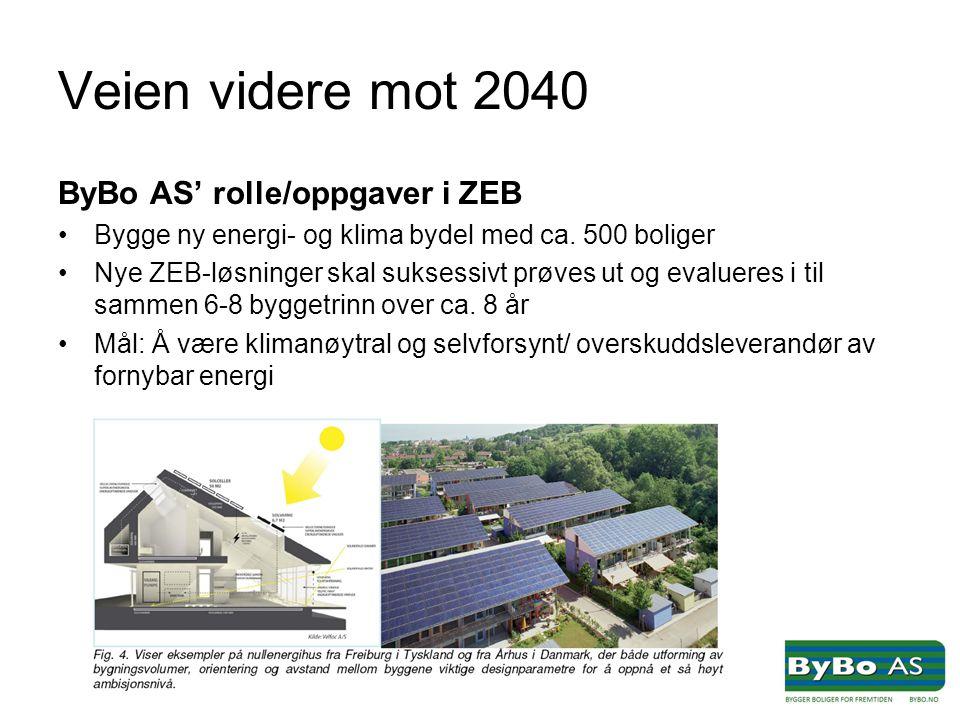 Veien videre mot 2040 ByBo AS' rolle/oppgaver i ZEB •Bygge ny energi- og klima bydel med ca.