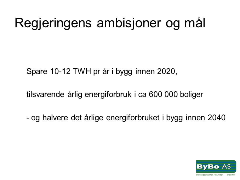 Regjeringens ambisjoner og mål Spare 10-12 TWH pr år i bygg innen 2020, tilsvarende årlig energiforbruk i ca 600 000 boliger - og halvere det årlige energiforbruket i bygg innen 2040