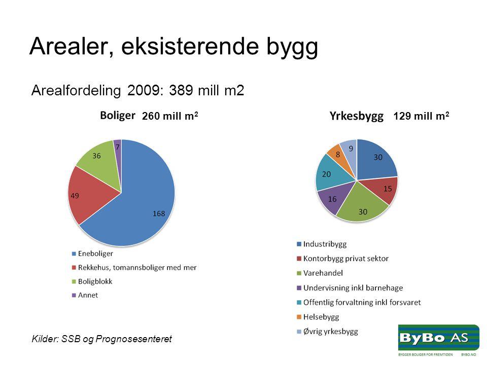 Arealer, eksisterende bygg Arealfordeling 2009: 389 mill m2 Kilder: SSB og Prognosesenteret 260 mill m 2 129 mill m 2