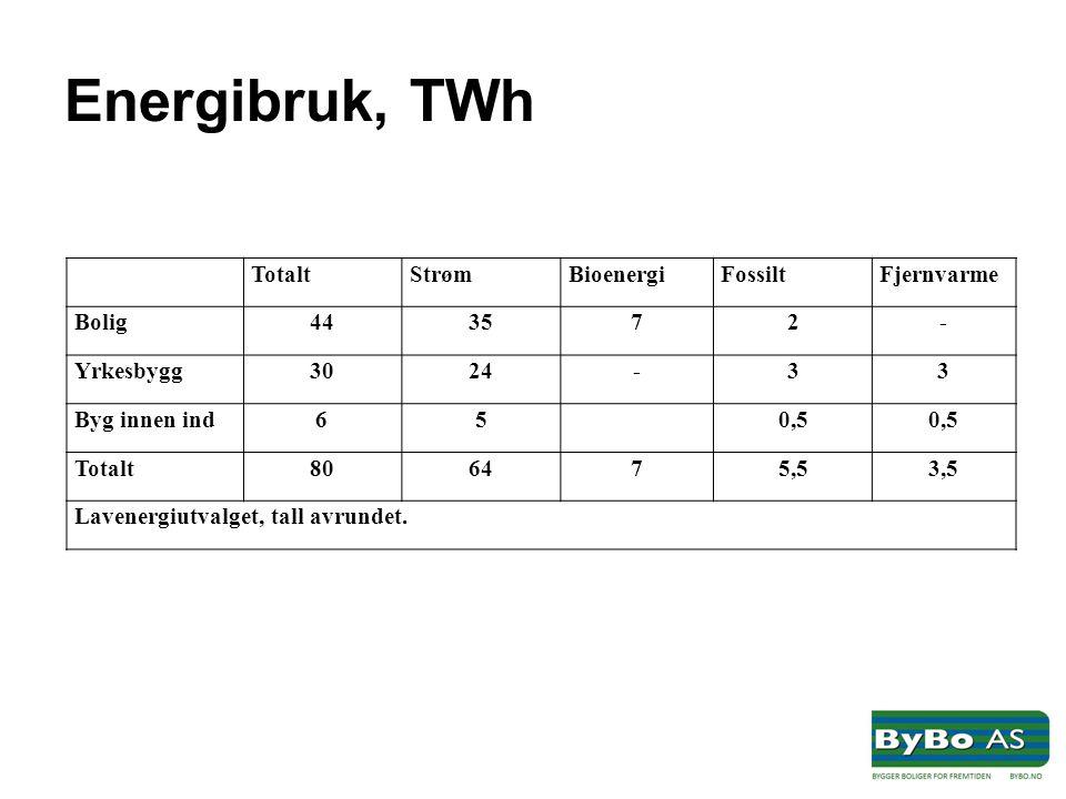 Energibruk, TWh TotaltStrømBioenergiFossiltFjernvarme Bolig443572- Yrkesbygg3024-33 Byg innen ind650,5 Totalt806475,53,5 Lavenergiutvalget, tall avrundet.