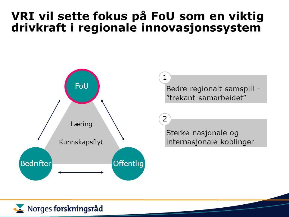 VRI vil sette fokus på FoU som en viktig drivkraft i regionale innovasjonssystem BedrifterOffentlig FoU Læring Kunnskapsflyt Bedre regionalt samspill