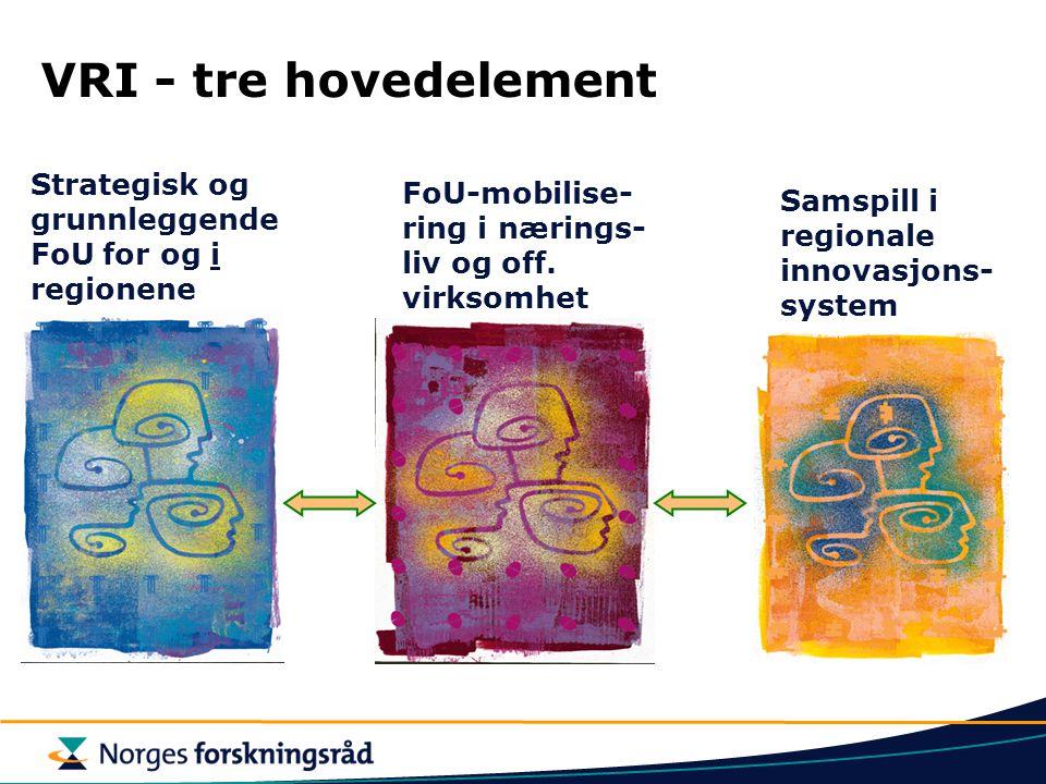 VRI - tre hovedelement FoU-mobilise- ring i nærings- liv og off. virksomhet Samspill i regionale innovasjons- system Strategisk og grunnleggende FoU f