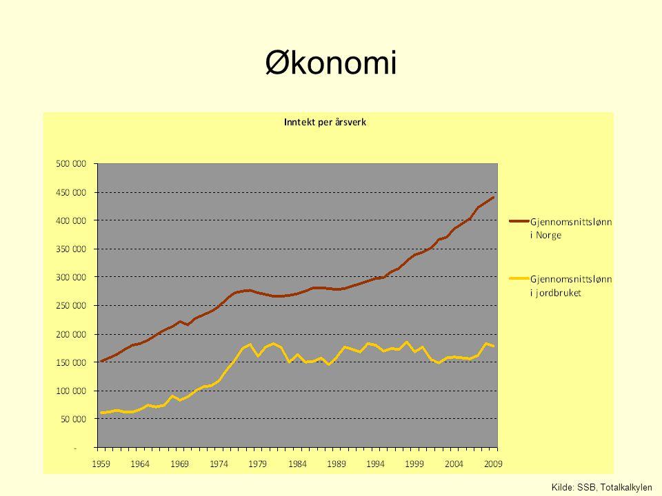 Økonomi Kilde: SSB, Totalkalkylen