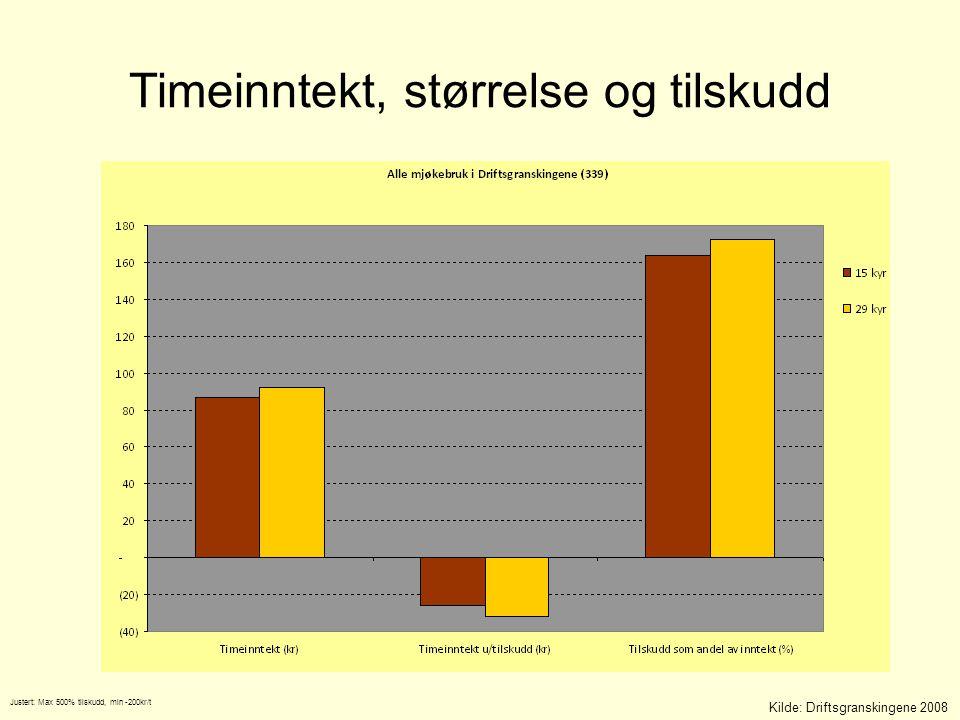 Timeinntekt, størrelse og tilskudd Kilde: Driftsgranskingene 2008 Justert: Max 500% tilskudd, min -200kr/t