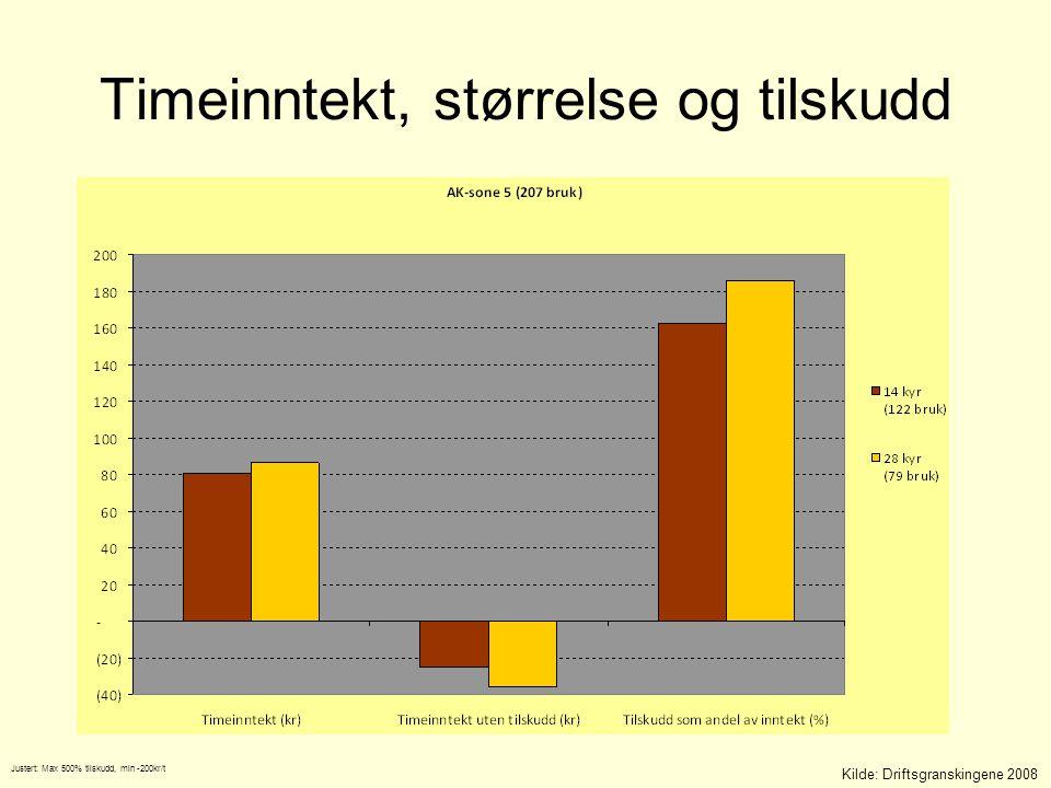 Kilde: Driftsgranskingene 2008 Justert: Max 500% tilskudd, min -200kr/t Timeinntekt, størrelse og tilskudd