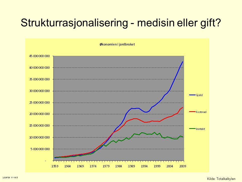 Strukturrasjonalisering - medisin eller gift? Kilde: Totalkalkylen Løpende kr-verdi