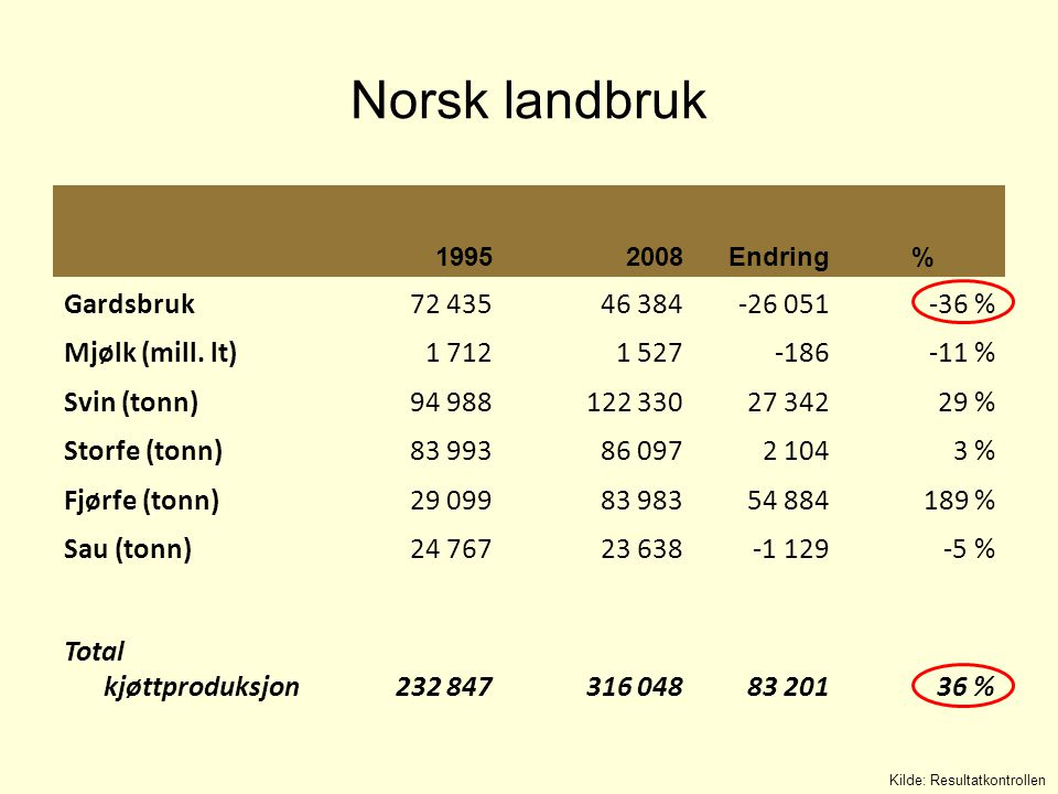 Norsk landbruk 19952008Endring% Gardsbruk 72 435 46 384-26 051-36 % Mjølk (mill. lt) 1 712 1 527-186-11 % Svin (tonn) 94 988 122 33027 34229 % Storfe