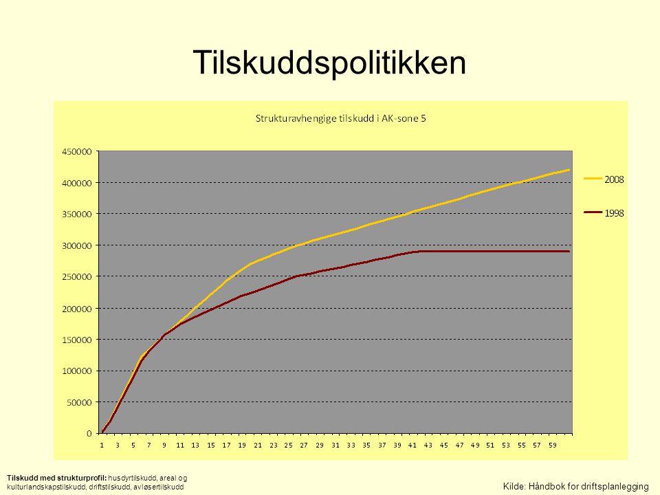 Tilskuddspolitikken Kilde: Håndbok for driftsplanlegging Tilskudd med strukturprofil: husdyrtilskudd, areal og kulturlandskapstilskudd, driftstilskudd