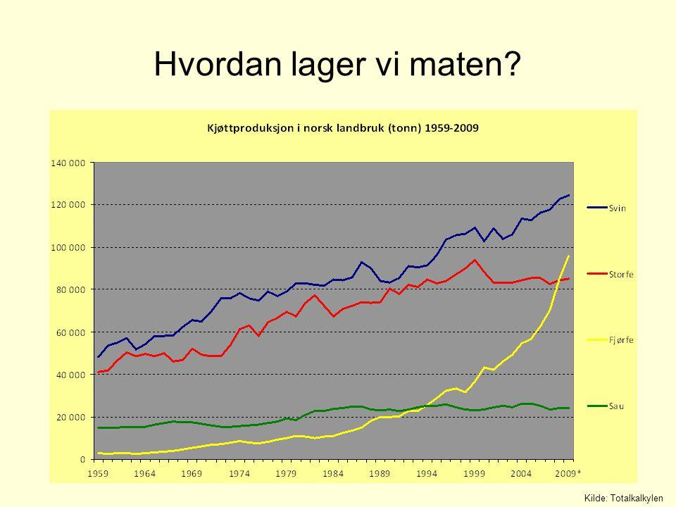 Strukturrasjonalisering – bra for noen Kilde: Totalkalkylen, SSB