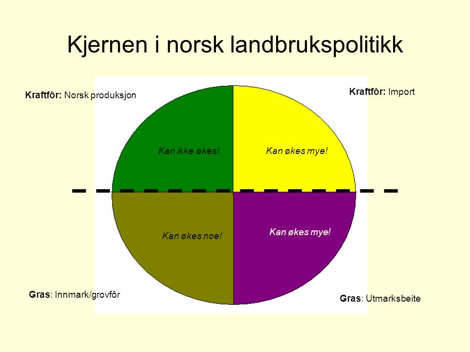 Kjernen i norsk landbrukspolitikk Kraftfôr: Norsk produksjon Gras: Innmark/grovfôr Kan økes mye!Kan ikke økes! Kan økes mye! Kan økes noe! Kraftfôr: I