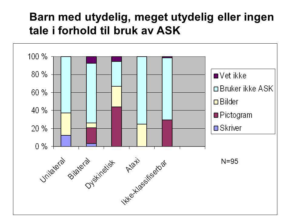 Barn med utydelig, meget utydelig eller ingen tale i forhold til bruk av ASK N=95