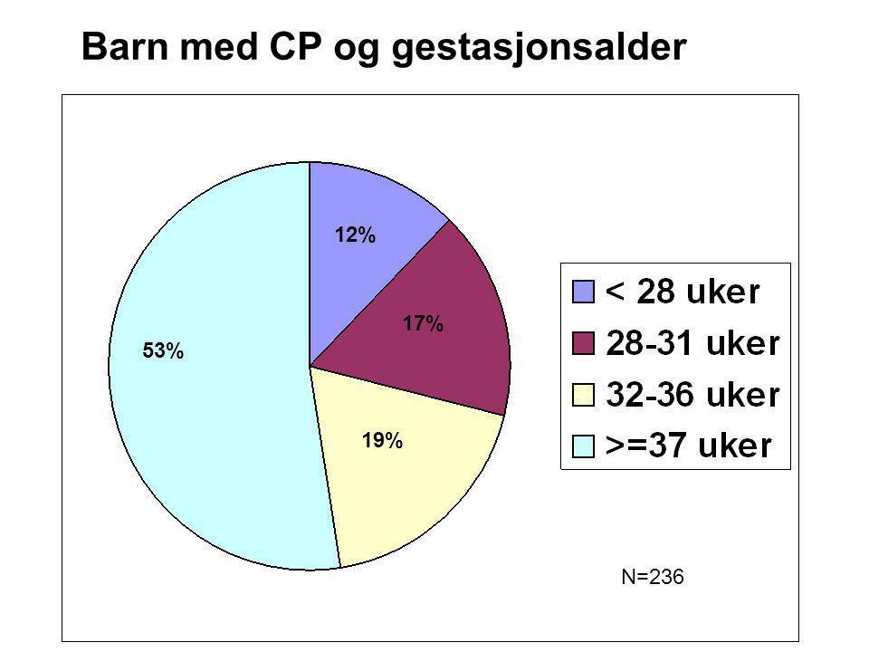 Barn med CP og gestasjonsalder N=236 53% 12% 17% 19%