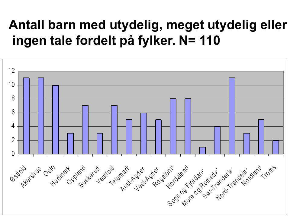 Antall barn med utydelig, meget utydelig eller ingen tale fordelt på fylker. N= 110