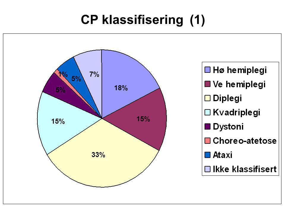 32% 49% 6% 5% 7% CP klassifisering (2) – SCPE (Surveillance of Cerebral Palsy in Europe)