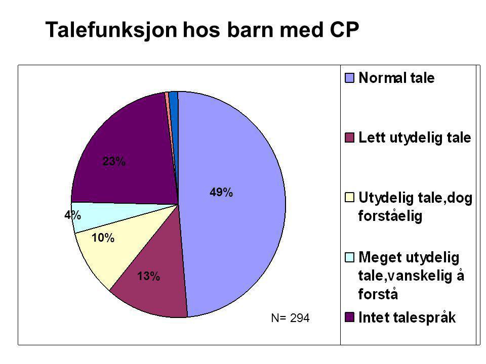 Talefunksjon og CP undertype N=294