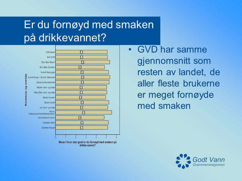 Er du fornøyd med smaken på drikkevannet? •GVD har samme gjennomsnitt som resten av landet, de aller fleste brukerne er meget fornøyde med smaken