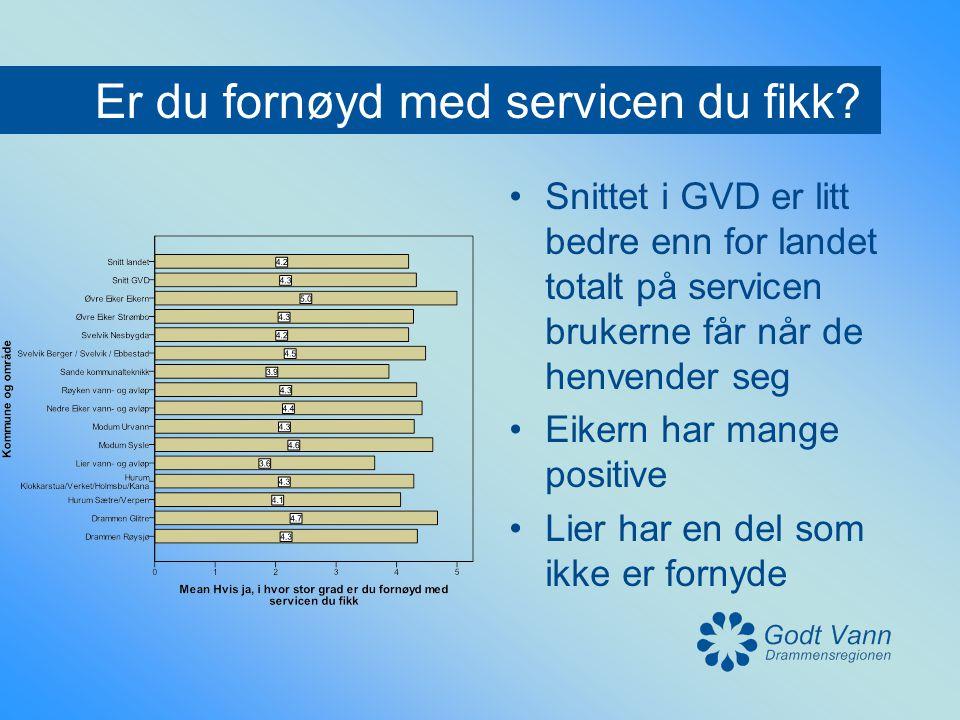 Er du fornøyd med servicen du fikk? •Snittet i GVD er litt bedre enn for landet totalt på servicen brukerne får når de henvender seg •Eikern har mange